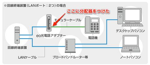 eo光電話(戸建て向け)|機器接続