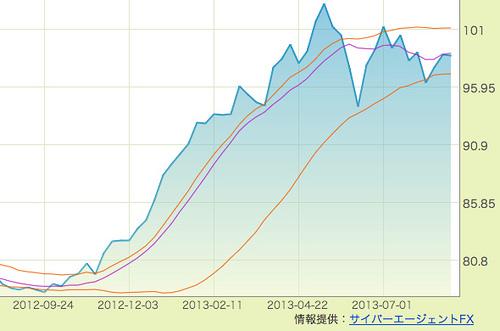 米ドル/円 - FX為替情報 - Yahoo!ファイナンス