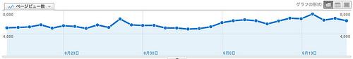 adiaryからWordPressに乗り換えて10日が経過。その効果を見てみた
