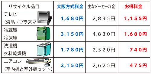 家電リサイクル大阪方式認定施設に持ち込んでみた