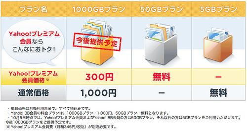 Yahoo!ボックスが10月5日にリリース!648円/月の1000GBプランがスゴイ!