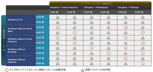 Windows Vista 32ビットからWindows 7 64ビットにアップグレードはできません