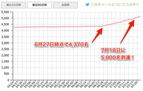 Twitterフォロワー5,000名突破記念!募集期間終了時点フォロワー数×1円分のAmazonギフト券プレゼント!