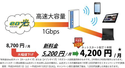 eo光200Mコースユーザーは9月1日に1ギガコースにプラン変更申し込みを忘れるな!大幅値下げ!