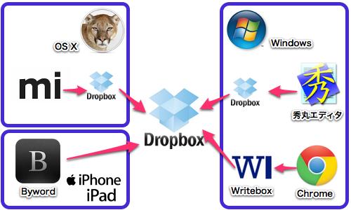 iPhoneでもiPadでもMacでもWindowsでも外出先のPCでも同じメモを快適に使うと捗る!