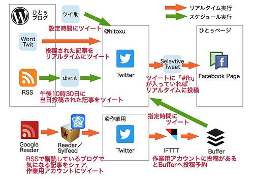 BufferとIFTTT、ツイ助などをフル活用してTwitterのツイートとFacebookページの投稿を最適化してみた