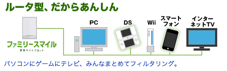 みんなで使うiPadでルーター型フィルタリングサービス「ファミリースマイル」のレベルを親と子どもで切り換える方法