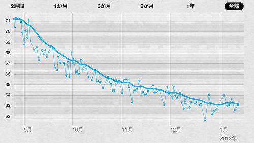 4ヶ月で8キロをiPhoneなどのガジェットを使って痩せる方法「無理をしない」「自動記録」「腹六分目」