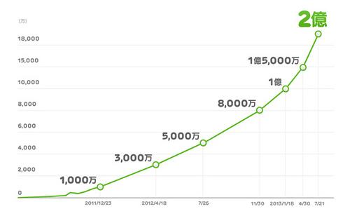 LINEユーザーが2億人を突破!有料スタンプの無料配布でサーバアクセス集中!でも利用期間は180日間